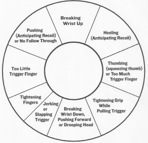 Pistol shooting diagnosis chart
