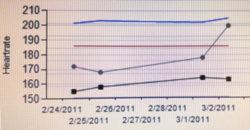 Heartrate report for 28/2/11-6/3/11