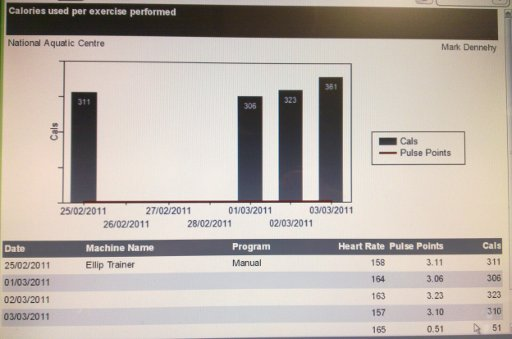 Calories burnt report for 28/2/11-6/3/11
