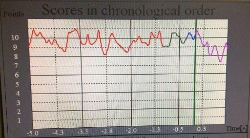 RIKA score-v-time graph