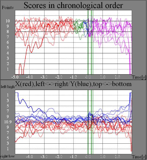 Control group, shot eyes open, RIKA trace analysis