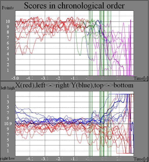 Test group, shot eyes shut, RIKA trace analysis