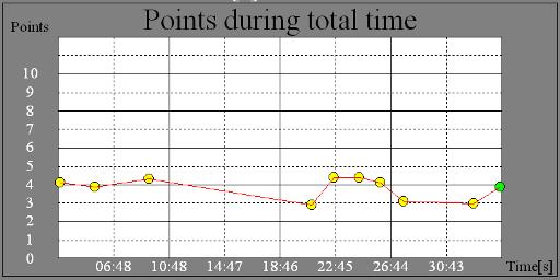 RIKA time-v-score chart